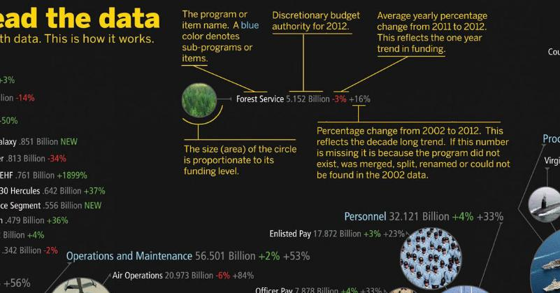 data visualization (fragment) of the US federal budget